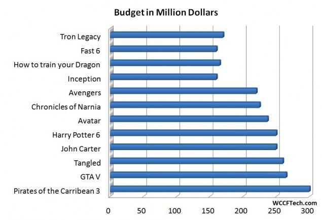 gta v game budget